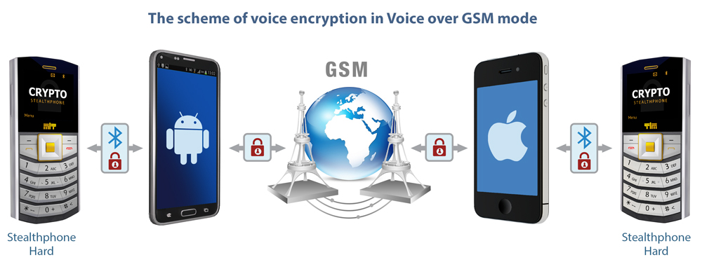 Crypto-voice-over-GSM.jpg