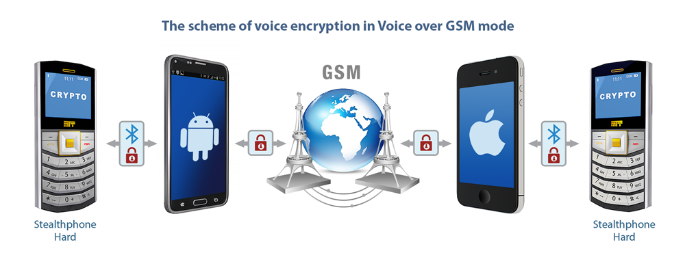 Crypto-voice-over-GSM_rus.png